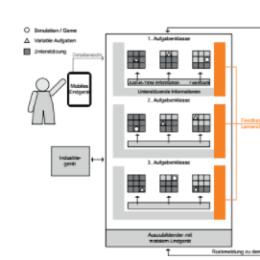 Artikelveröffentlichung: Gestaltung und Erforschung eines Mixed-Reality-Lernsystems